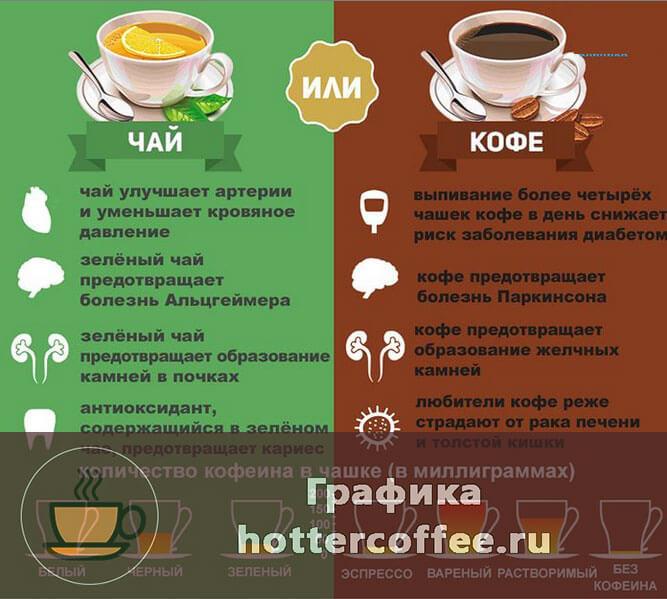 Польза и вред чая и кофе