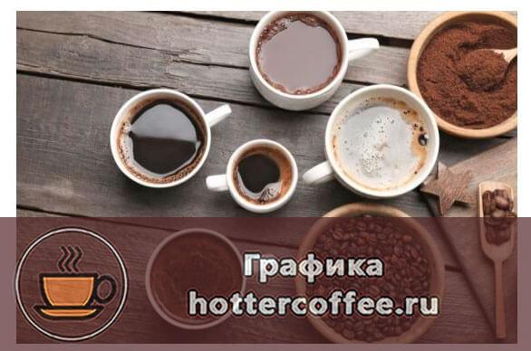 Объем кофе