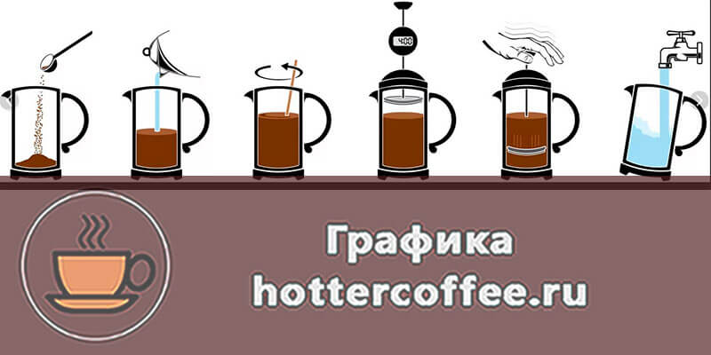 Заваривание кофе во френч прессе