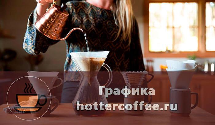 Кофе Honduras SHB