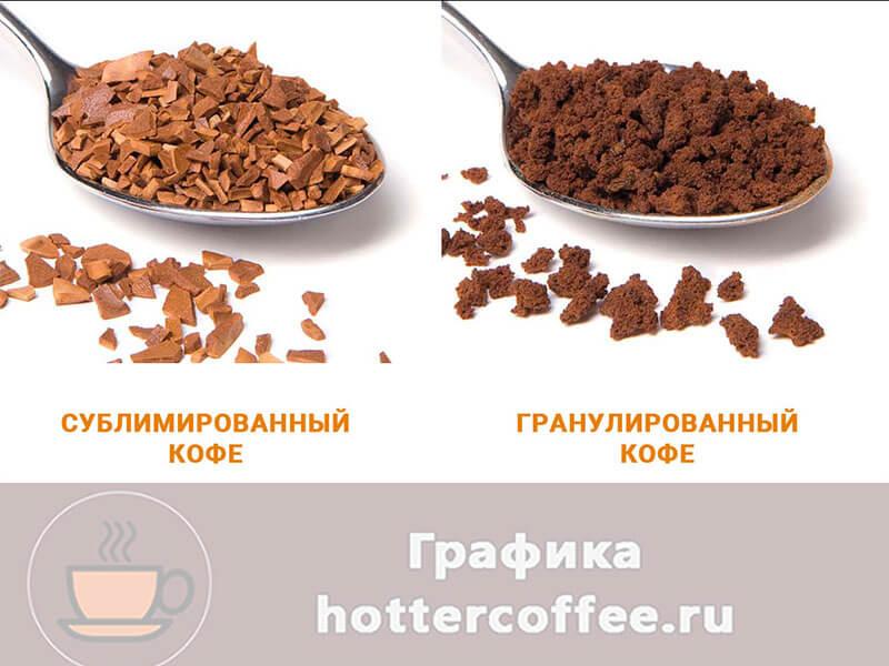 Сублимированный и гранулированный кофе