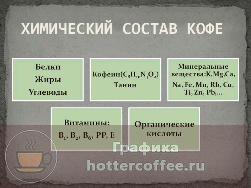 Химический состав кофе