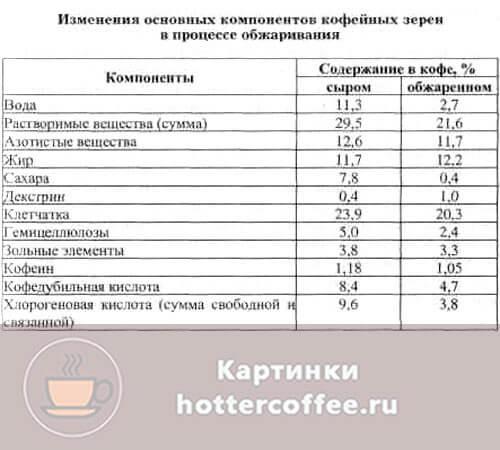 Таблица изменения состава кофе, во время термической обработки