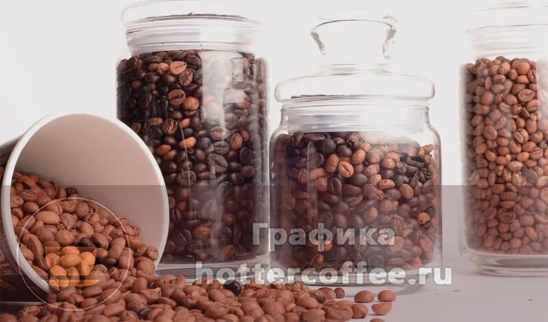 Основные правила хранения кофе