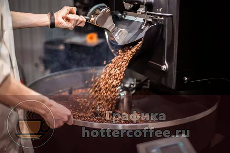 Процесс обжарки кофейных зерен