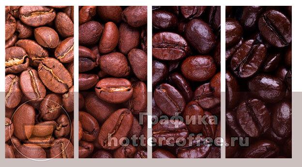 Виды обжарки кофейных зерен