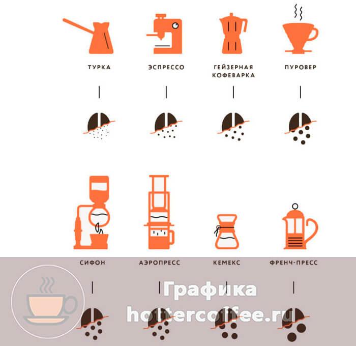 Выбор помола для каждого из методов приготовления кофе
