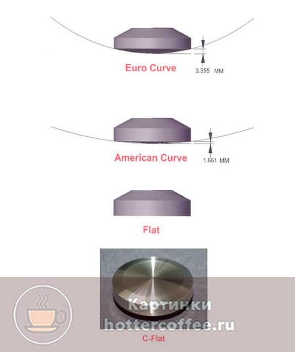 Формы основания кофейных темперов