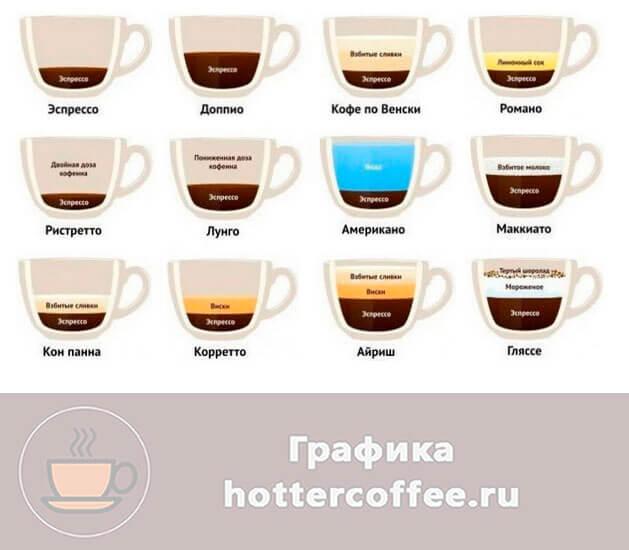 Виды кофейных напитков на основе эспрессо