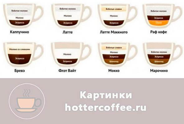 Кофейные коктейли на основе молока