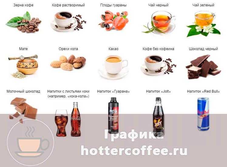 Продукты, в составе которых содержится кофеин